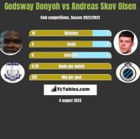 Godsway Donyoh vs Andreas Skov Olsen h2h player stats