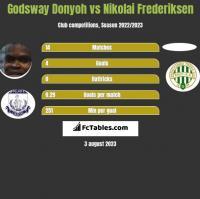Godsway Donyoh vs Nikolai Frederiksen h2h player stats