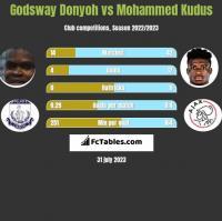 Godsway Donyoh vs Mohammed Kudus h2h player stats