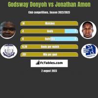 Godsway Donyoh vs Jonathan Amon h2h player stats