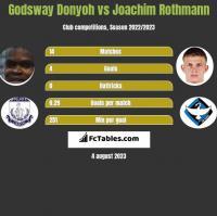 Godsway Donyoh vs Joachim Rothmann h2h player stats