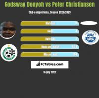Godsway Donyoh vs Peter Christiansen h2h player stats
