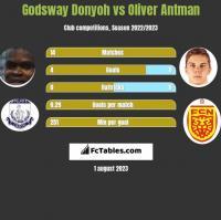 Godsway Donyoh vs Oliver Antman h2h player stats