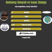 Godsway Donyoh vs Isaac Atanga h2h player stats