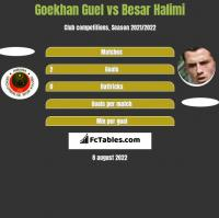 Goekhan Guel vs Besar Halimi h2h player stats