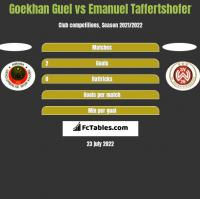 Goekhan Guel vs Emanuel Taffertshofer h2h player stats