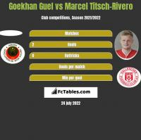 Goekhan Guel vs Marcel Titsch-Rivero h2h player stats