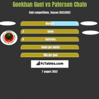 Goekhan Guel vs Paterson Chato h2h player stats