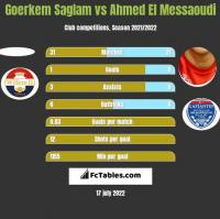 Goerkem Saglam vs Ahmed El Messaoudi h2h player stats