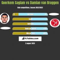 Goerkem Saglam vs Damian van Bruggen h2h player stats