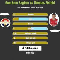 Goerkem Saglam vs Thomas Eisfeld h2h player stats
