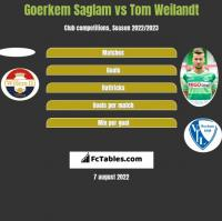 Goerkem Saglam vs Tom Weilandt h2h player stats