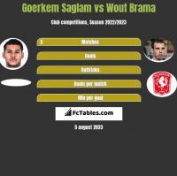 Goerkem Saglam vs Wout Brama h2h player stats