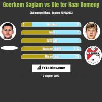 Goerkem Saglam vs Ole ter Haar Romeny h2h player stats
