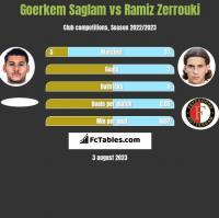 Goerkem Saglam vs Ramiz Zerrouki h2h player stats