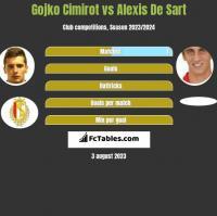 Gojko Cimirot vs Alexis De Sart h2h player stats