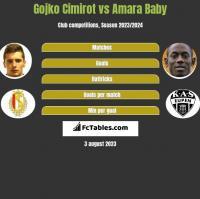 Gojko Cimirot vs Amara Baby h2h player stats