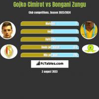 Gojko Cimirot vs Bongani Zungu h2h player stats