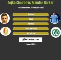 Gojko Cimirot vs Brandon Barker h2h player stats