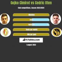 Gojko Cimirot vs Cedric Itten h2h player stats