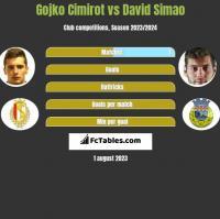 Gojko Cimirot vs David Simao h2h player stats