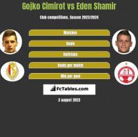 Gojko Cimirot vs Eden Shamir h2h player stats