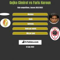 Gojko Cimirot vs Faris Haroun h2h player stats