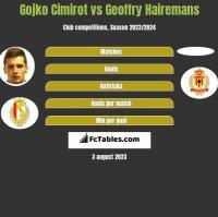Gojko Cimirot vs Geoffry Hairemans h2h player stats