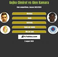 Gojko Cimirot vs Glen Kamara h2h player stats