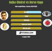 Gojko Cimirot vs Herve Kage h2h player stats
