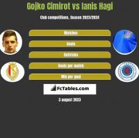 Gojko Cimirot vs Ianis Hagi h2h player stats