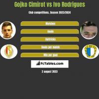 Gojko Cimirot vs Ivo Rodrigues h2h player stats