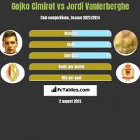 Gojko Cimirot vs Jordi Vanlerberghe h2h player stats