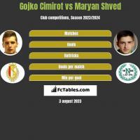 Gojko Cimirot vs Maryan Shved h2h player stats
