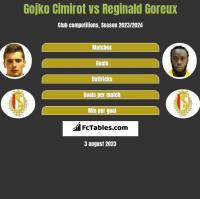 Gojko Cimirot vs Reginald Goreux h2h player stats