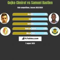 Gojko Cimirot vs Samuel Bastien h2h player stats