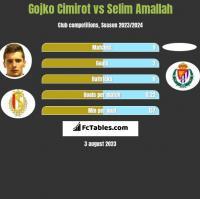 Gojko Cimirot vs Selim Amallah h2h player stats