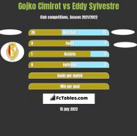 Gojko Cimirot vs Eddy Sylvestre h2h player stats