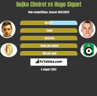 Gojko Cimirot vs Hugo Siquet h2h player stats