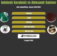 Gokdeniz Karadeniz vs Aleksandr Dantsev h2h player stats