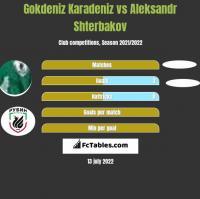 Gokdeniz Karadeniz vs Aleksandr Shterbakov h2h player stats