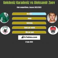 Gokdeniz Karadeniz vs Aleksandr Zuev h2h player stats