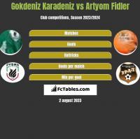 Gokdeniz Karadeniz vs Artyom Fidler h2h player stats