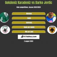 Gokdeniz Karadeniz vs Darko Jevtic h2h player stats