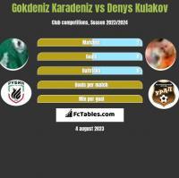 Gokdeniz Karadeniz vs Denys Kulakov h2h player stats