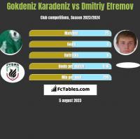 Gokdeniz Karadeniz vs Dmitriy Efremov h2h player stats