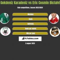 Gokdeniz Karadeniz vs Eric Cosmin Bicfalvi h2h player stats