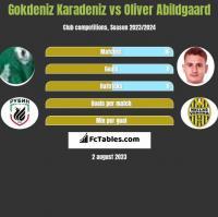 Gokdeniz Karadeniz vs Oliver Abildgaard h2h player stats