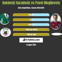 Gokdeniz Karadeniz vs Pavel Mogilevets h2h player stats