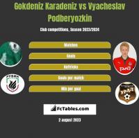 Gokdeniz Karadeniz vs Vyacheslav Podberyozkin h2h player stats